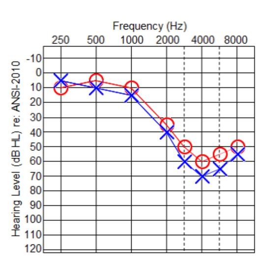 horseltest-frekvenser